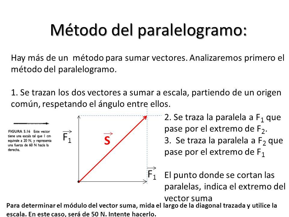 Método del paralelogramo: