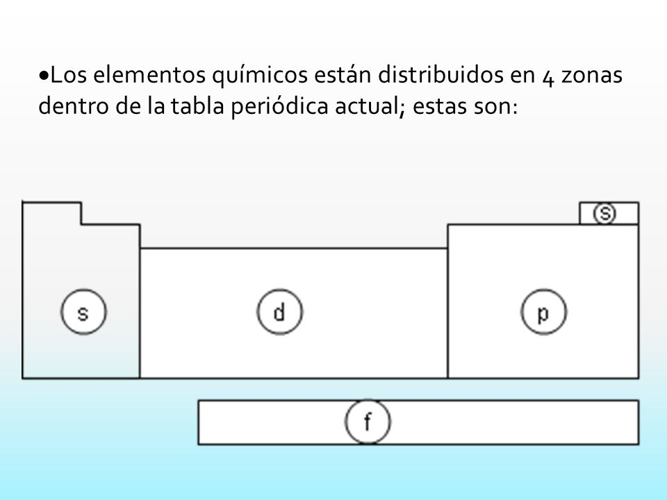La tabla peridica actual ppt descargar 6 los elementos qumicos estn distribuidos en 4 zonas dentro de la tabla peridica actual estas son urtaz Choice Image