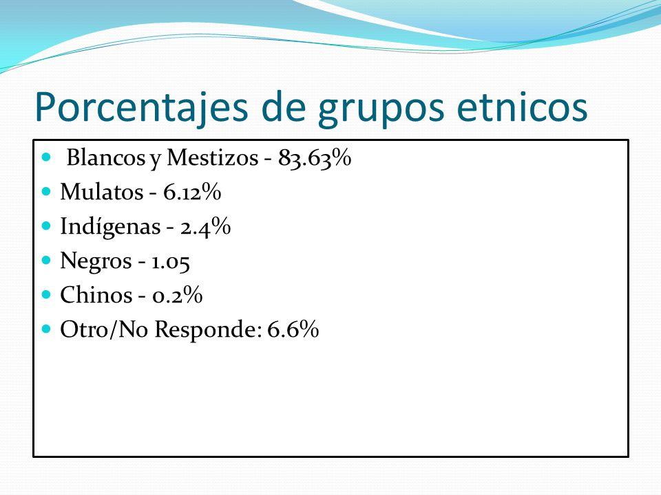 Porcentajes de grupos etnicos