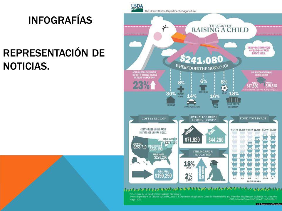 infografías REPRESENTACIÓN DE NOTICIAS.