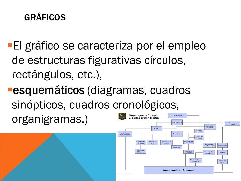 GRÁFICOS El gráfico se caracteriza por el empleo de estructuras figurativas círculos, rectángulos, etc.),