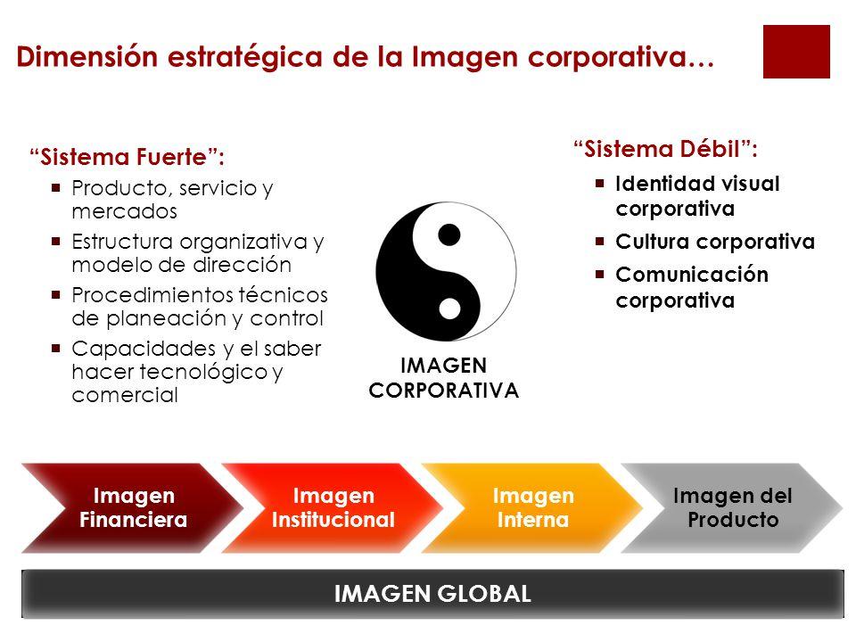 Dimensión estratégica de la Imagen corporativa…