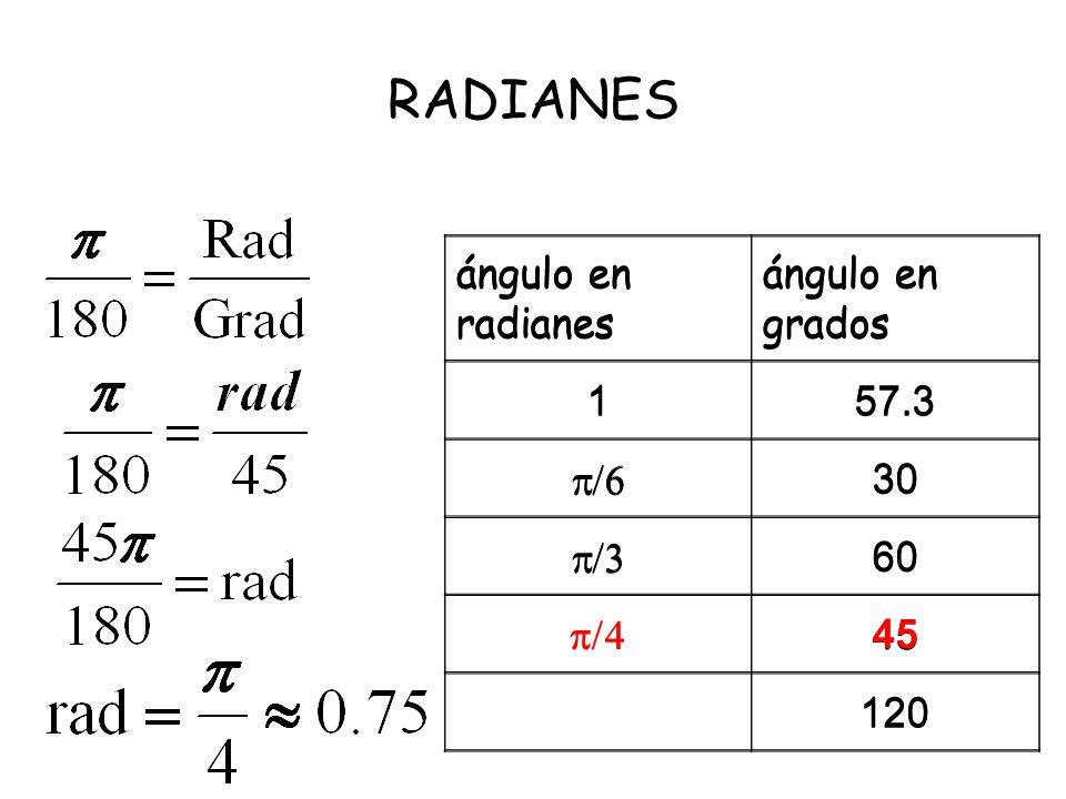 RADIANES ángulo en radianes ángulo en grados 1 57.3 /6 30 /3 60 /4