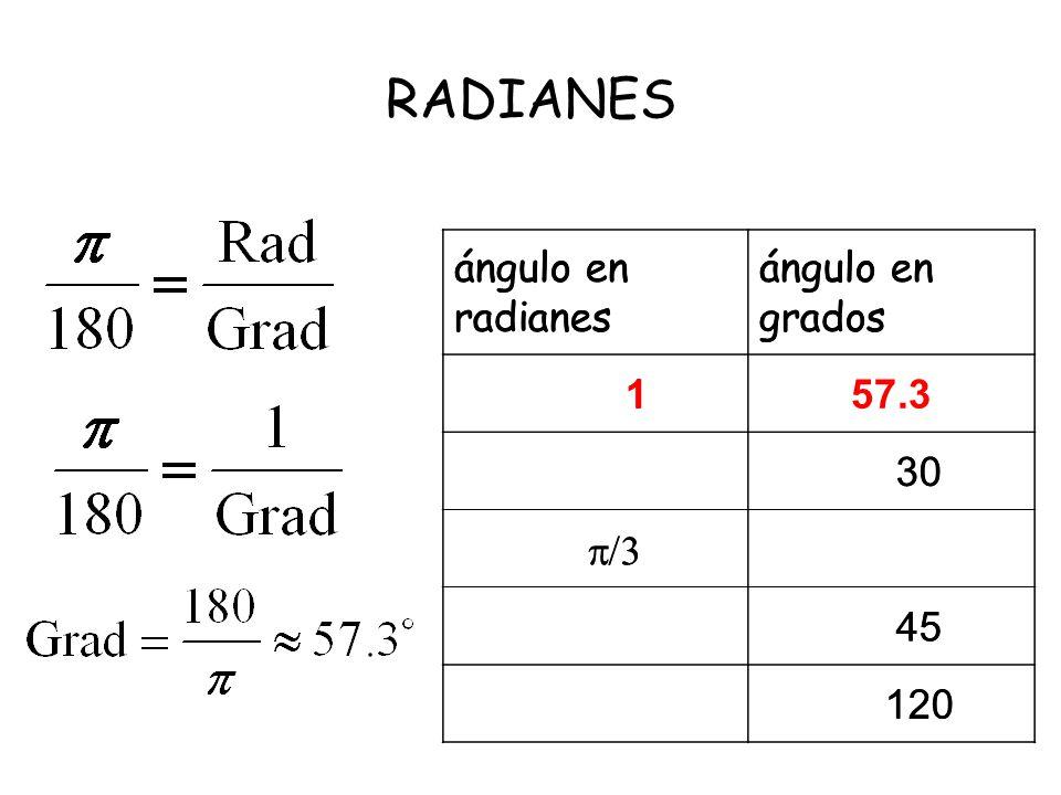 RADIANES ángulo en radianes ángulo en grados 1 30 /3 45 120