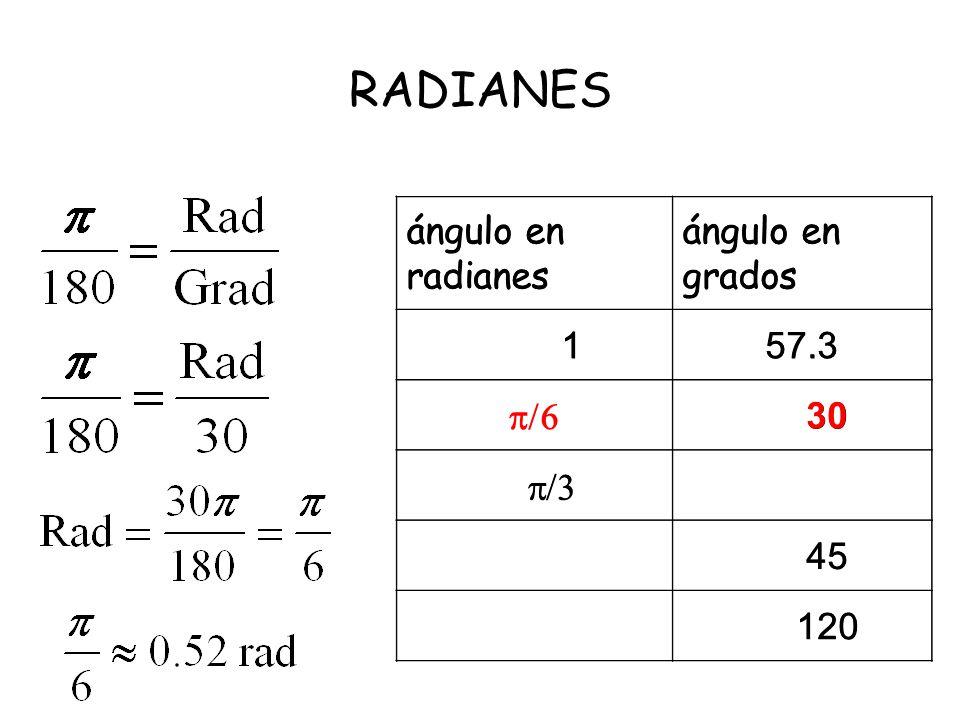 RADIANES ángulo en radianes ángulo en grados 1 57.3 /6 30 /3 45 120