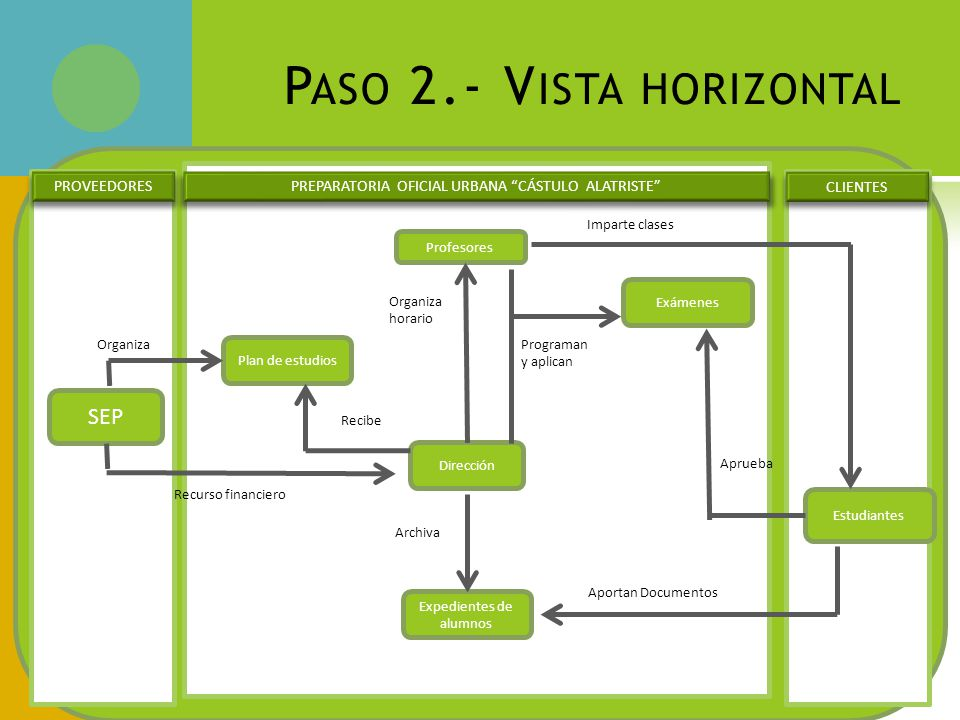Paso 2.- Vista horizontal