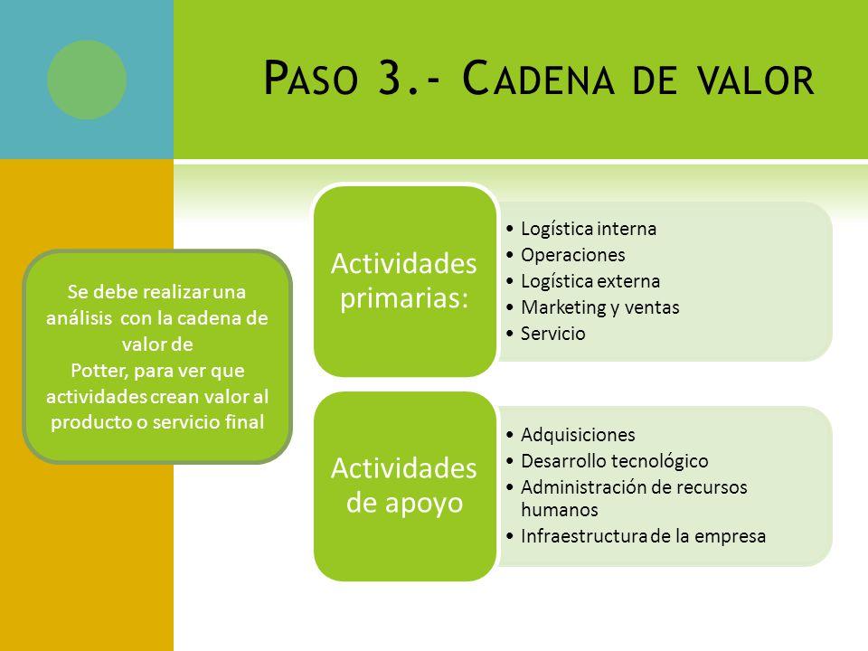 Paso 3.- Cadena de valor Actividades primarias: Actividades de apoyo