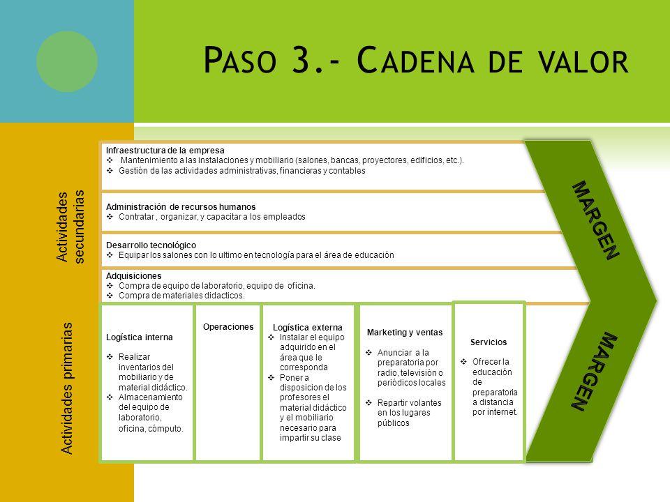 Paso 3.- Cadena de valor MARGEN Actividades secundarias