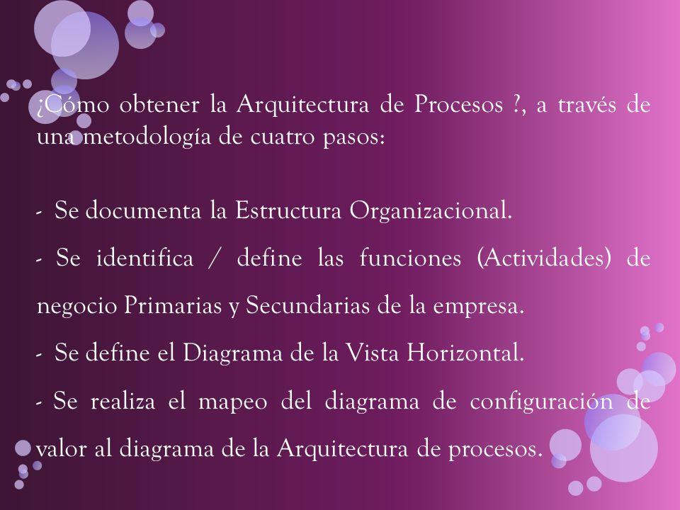¿Cómo obtener la Arquitectura de Procesos