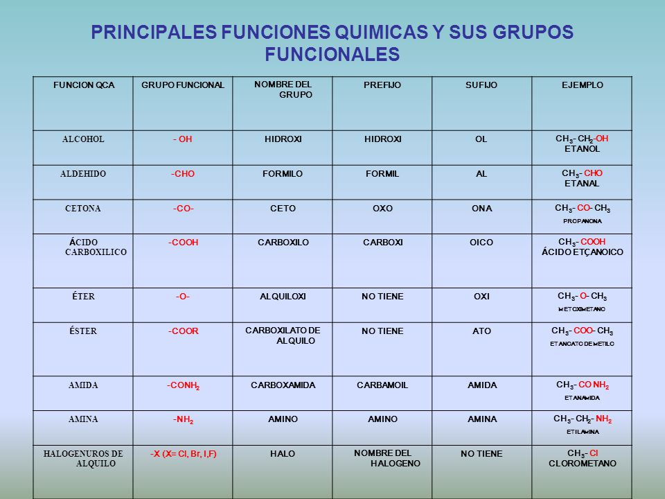 GRUPOS FUNCIONALES Facilitador Prof. José A. Sánchez A