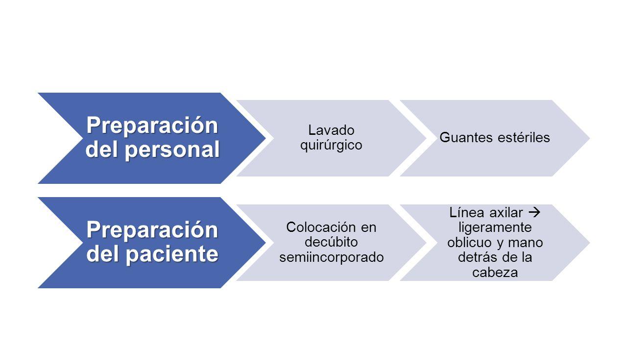 Preparación del personal Preparación del paciente