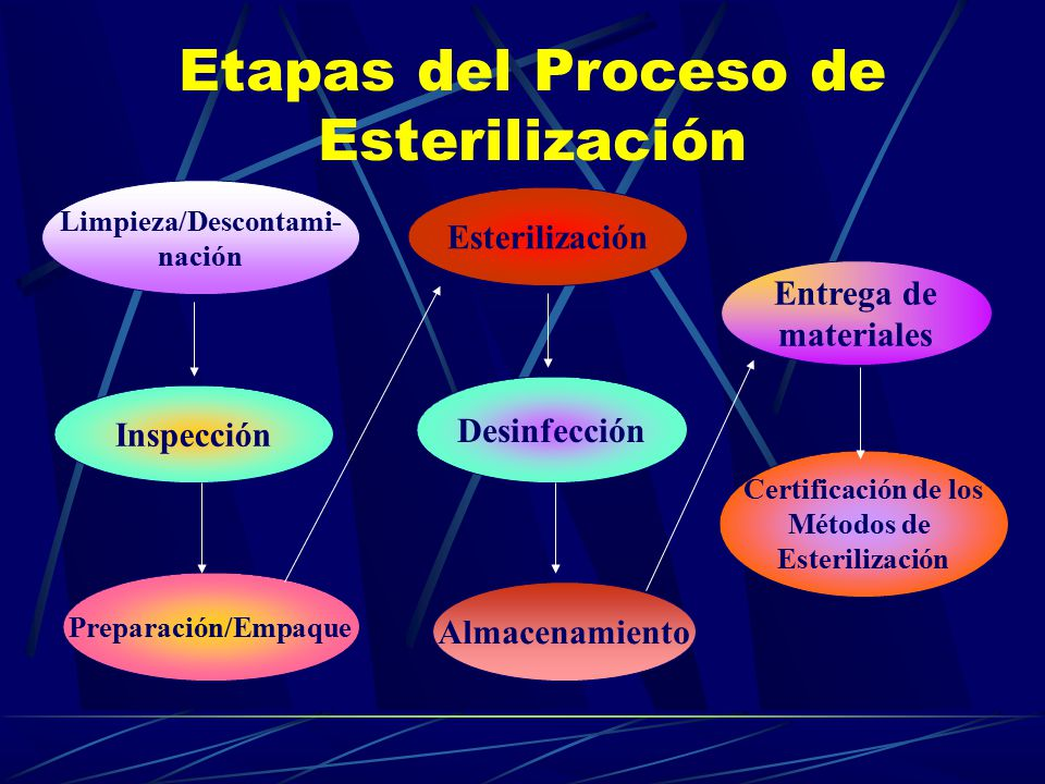 Esterilizacion Desinfeccion Ppt Video Online Descargar