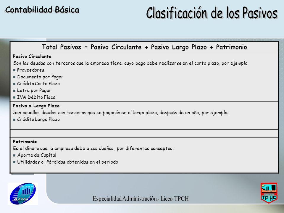 Total Pasivos = Pasivo Circulante + Pasivo Largo Plazo + Patrimonio