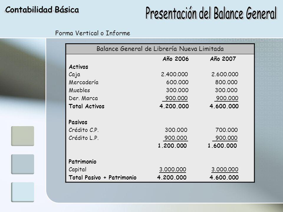 Presentación del Balance General