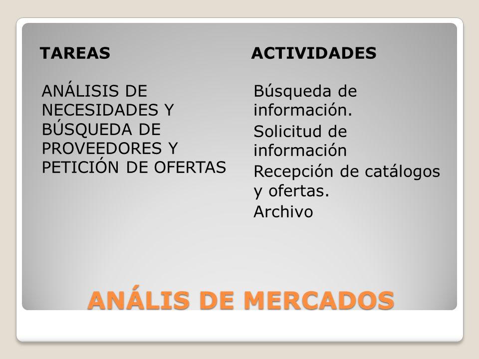 ANÁLIS DE MERCADOS TAREAS ACTIVIDADES