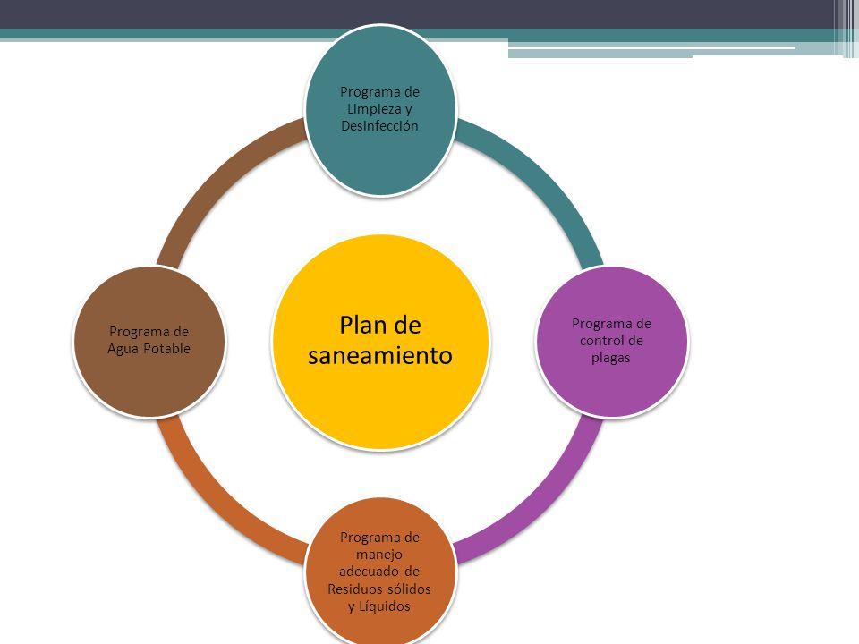Modulo 2 conservaci n de los alimentos ppt video online for Programa de limpieza y desinfeccion de una cocina