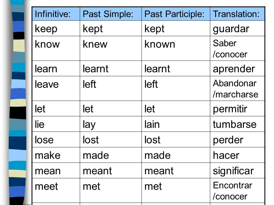 list of irregular verbs, simple past, and past participles