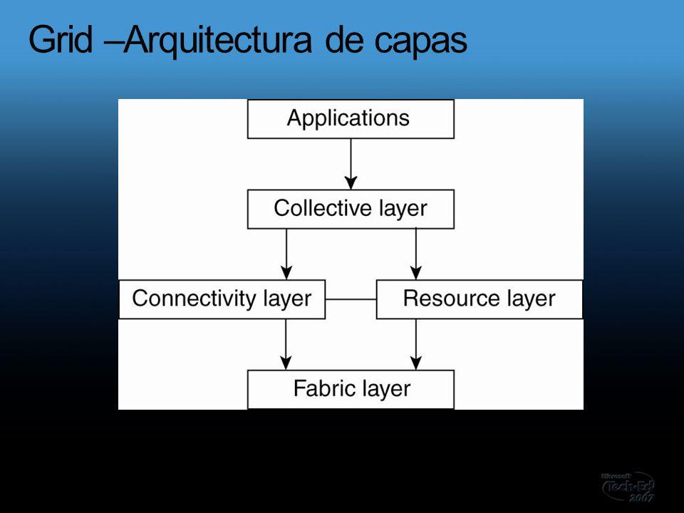 Sistemas distribuidos ppt descargar for Arquitectura de capas software