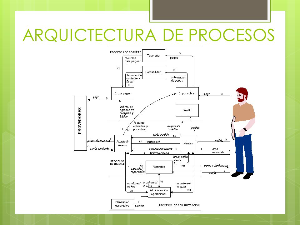 ARQUICTECTURA DE PROCESOS