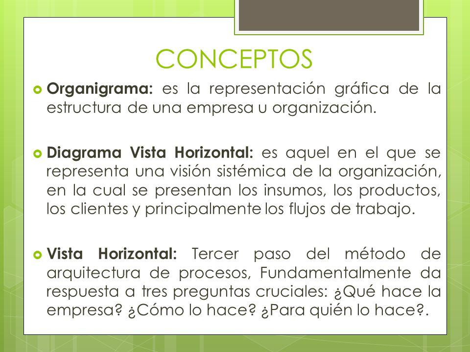CONCEPTOS Organigrama: es la representación gráfica de la estructura de una empresa u organización.