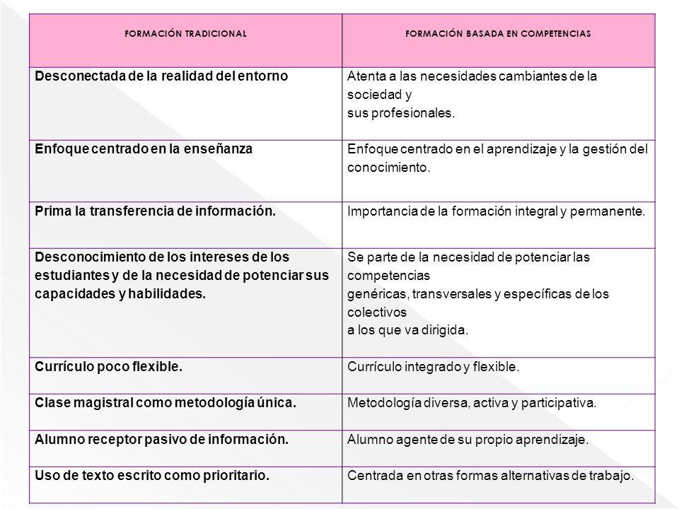 FORMACIÓN TRADICIONAL FORMACIÓN BASADA EN COMPETENCIAS