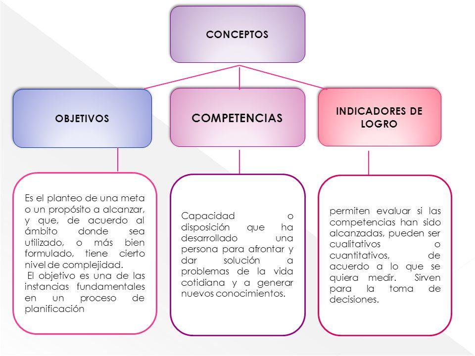 COMPETENCIAS CONCEPTOS INDICADORES DE LOGRO OBJETIVOS