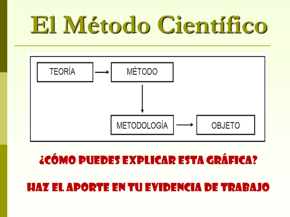 El Método Científico ¿Cómo puedes explicar esta gráfica