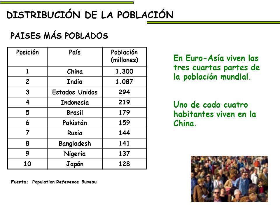 Distribuci n de la poblaci n ppt descargar - Population reference bureau ...
