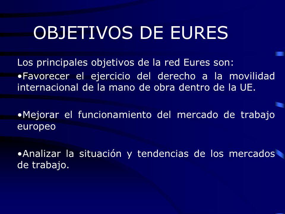 OBJETIVOS DE EURES Los principales objetivos de la red Eures son: