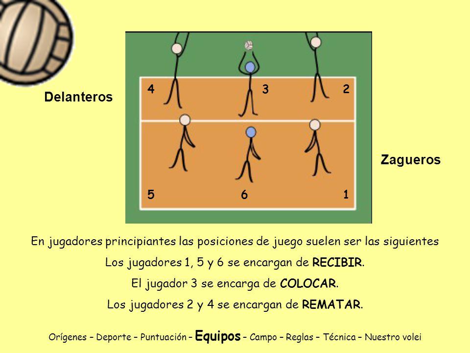 1 2. 3. 4. 5. 6. Delanteros. Zagueros. En jugadores principiantes las posiciones de juego suelen ser las siguientes.