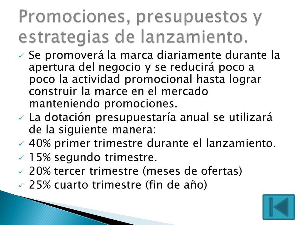 Promociones, presupuestos y estrategias de lanzamiento.
