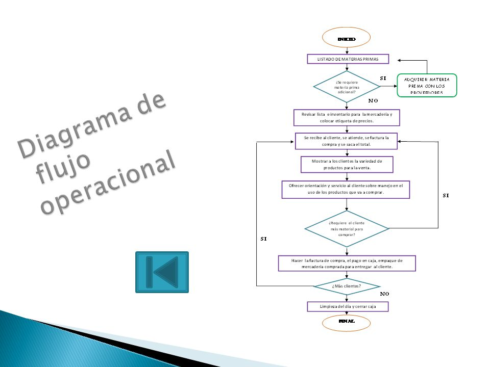 Diagrama de flujo operacional