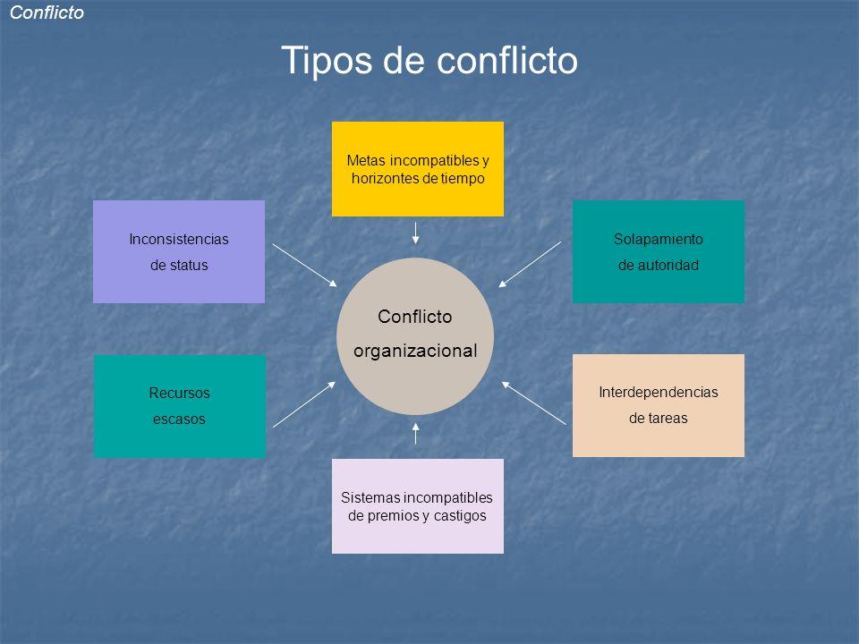 cambio y conflicto organizacional Cambioorganizacional cambio organizacional • administración de conflicto • negociación efectiva • cambio en el trabajo.
