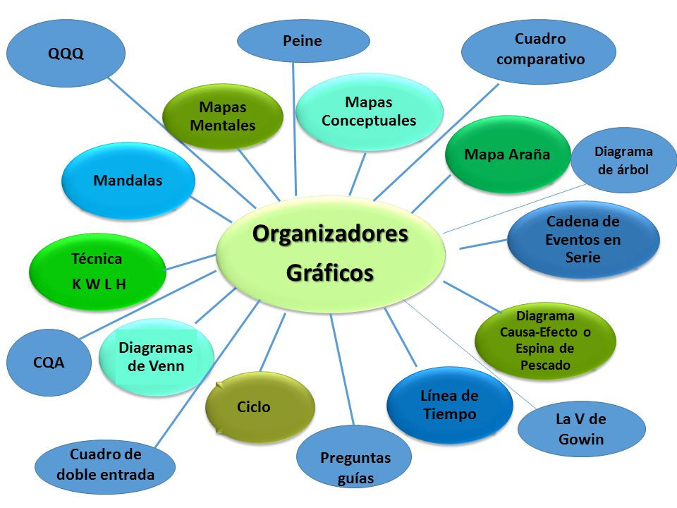 ORGANIZADORES GR  FICOS  ppt video online descargar
