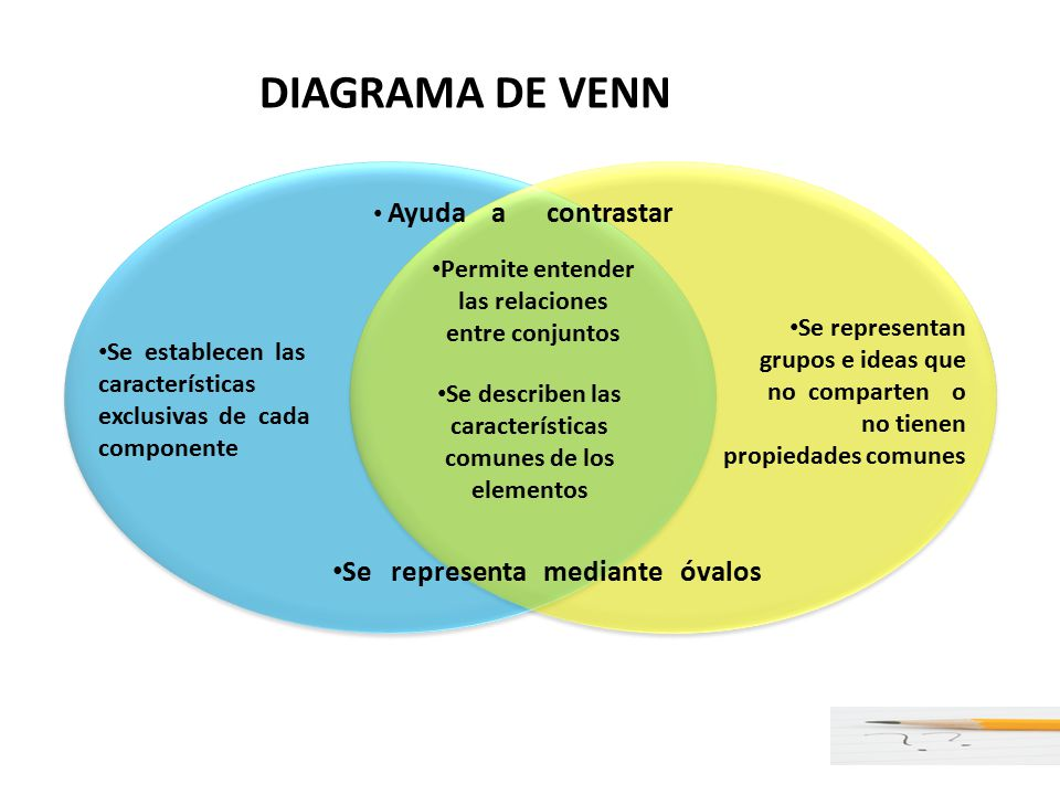 Organizadores grficos ppt video online descargar 40 permite entender las relaciones diagrama de venn ccuart Images