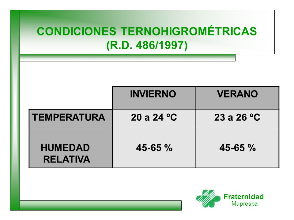 CONDICIONES TERNOHIGROMÉTRICAS (R.D. 486/1997)