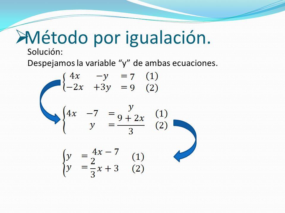 Método por igualación. Solución: