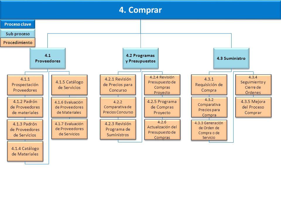 4.2 Programas y Presupuestos