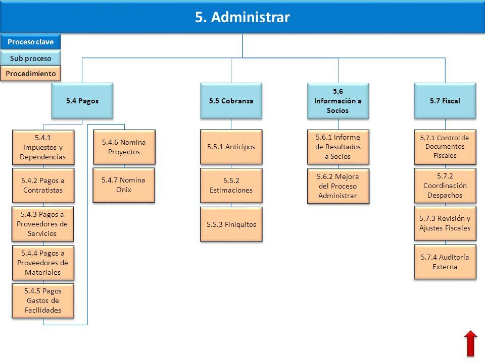 5. Administrar 5.4 Pagos 5.5 Cobranza 5.6 Información a Socios