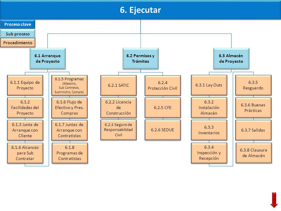 6. Ejecutar 6.1 Arranque de Proyecto 6.2 Permisos y Trámites