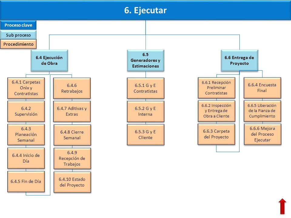 6.5 Generadores y Estimaciones