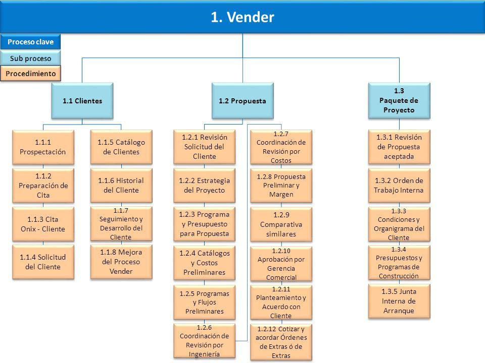 1. Vender 1.1 Clientes 1.2 Propuesta 1.3 Paquete de Proyecto