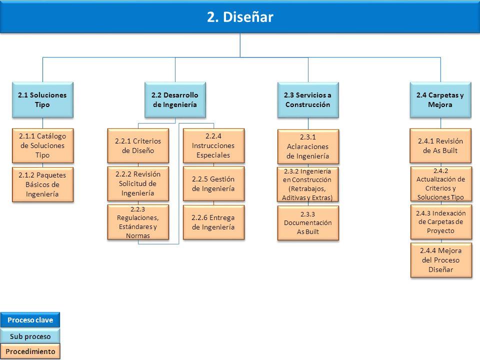 2.2 Desarrollo de Ingeniería 2.3 Servicios a Construcción