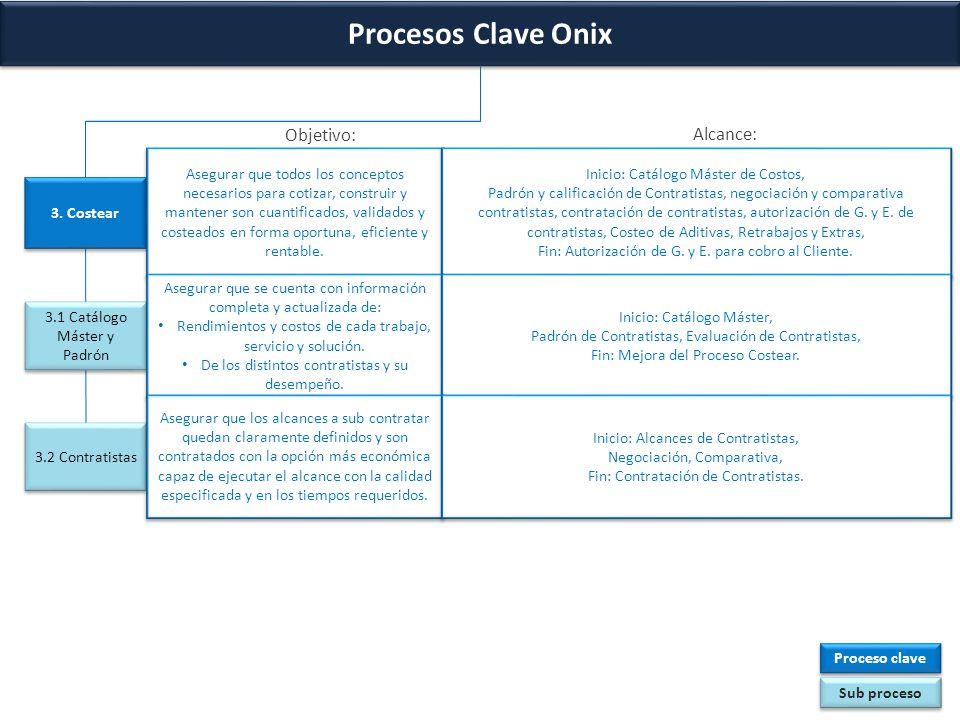 Procesos Clave Onix Objetivo: Alcance: