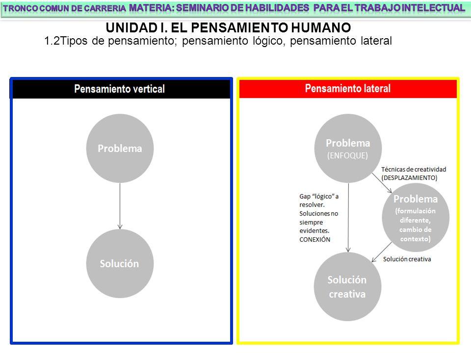UNIDAD I. EL PENSAMIENTO HUMANO