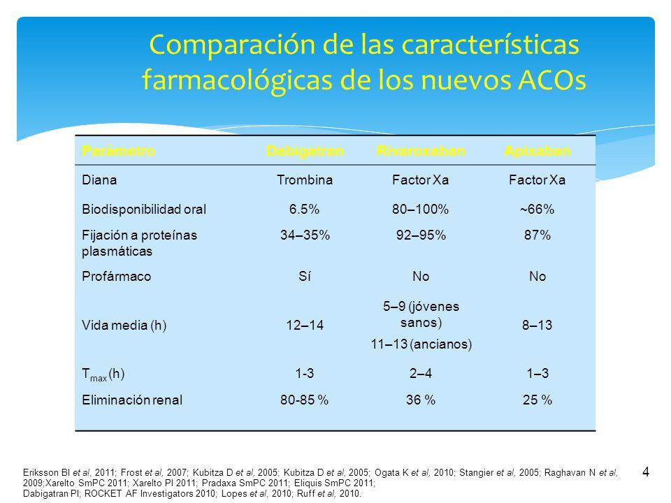 Manejo de los nuevos anticoagulantes orales (NACOs) - ppt