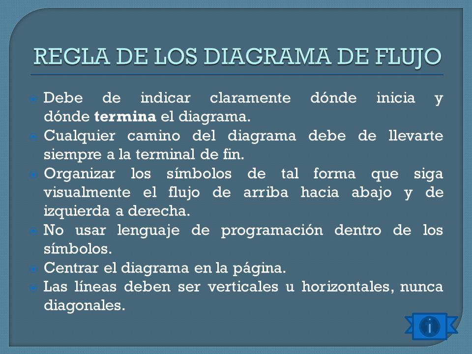 REGLA DE LOS DIAGRAMA DE FLUJO