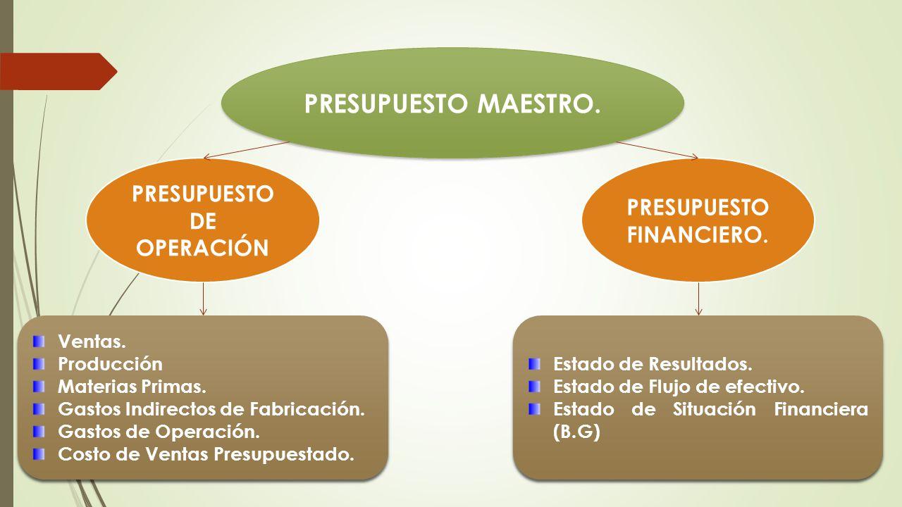 PRESUPUESTO DE OPERACIÓN PRESUPUESTO FINANCIERO.