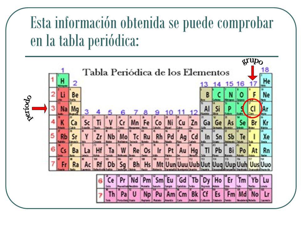 Esta información obtenida se puede comprobar en la tabla periódica: