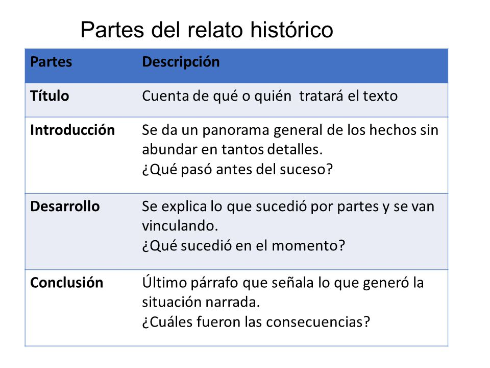 Partes del relato histórico